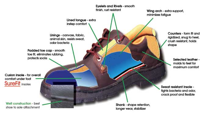 Footsafecom Dependable Industrial Shoes